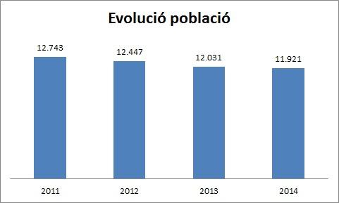 Evolucio i creixement de la població de Cunit al periode 2003-2006